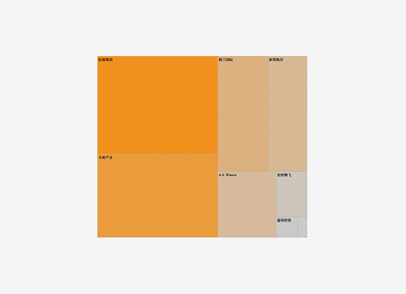 Consumer & Real Estate by Market Capitalisation (USD'm) - Treemap