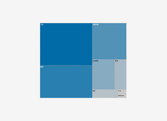 Financial Services by Market Capitalisation (USD'm) - Treemap