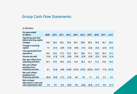 Group Cash Flow Statements