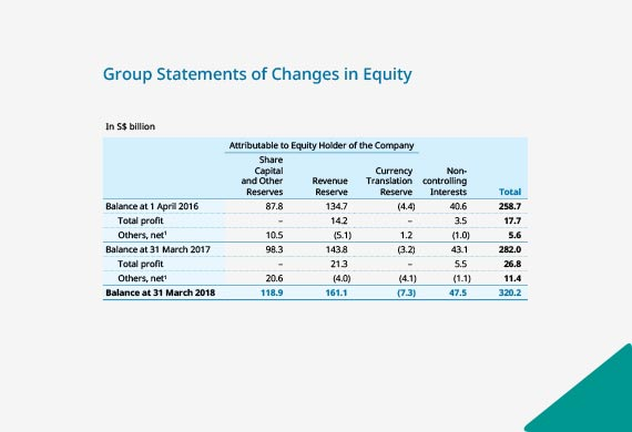 Group Statement of Changes in Equity